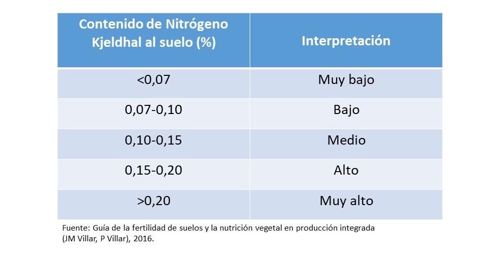Análisis niveles de nitrógeno en suelo